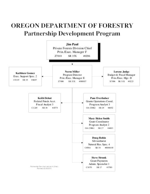 "This archived document is maintained by the Oregon State Library as part of the Oregon Documents Depository Program.  It is for informational purposes and may not be suitable for legal purposes., Title from PDF caption (viewed on July 16, 2013), ""Revised 02/26/2010."", Mode of access: Internet from the Oregon Government Publications Collection."