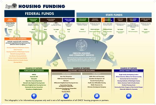 This archived document is maintained by the Oregon State Library as part of the Oregon Documents Depository Program.  It is for informational purposes and may not be suitable for legal purposes., Title from PDF caption (viewed on May 6, 2015)., Infographic illustrating Federal and State housing-related funding programs and partner organizations and agencies., Mode of access: Internet from the Oregon Government Publications Collection., Text in English.