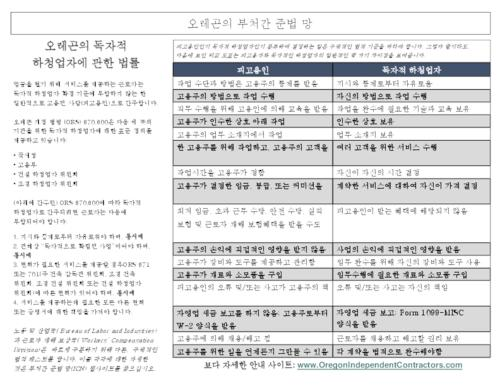 This archived document is maintained by the Oregon State Library as part of the Oregon Documents Depository Program.  It is for informational purposes and may not be suitable for legal purposes., Title from PDF caption (viewed on Jan. 27, 2011), Mode of access: Internet from the Oregon Government Publications Collection., Text in Korean
