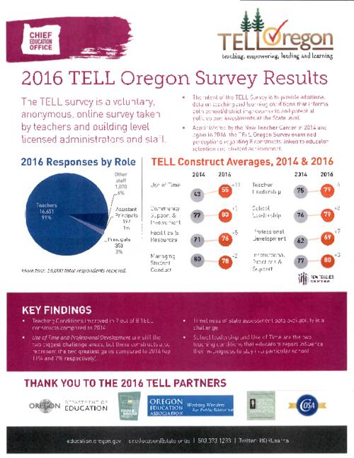 """The intent of the TELL Survey is to provide additional data on teaching and learning conditions that informs both school/district improvements and potential policies and investments at the State level""--Page 1., Offers comparisons with 2014 TELL Survey results., Title from PDF caption (viewed on May 15, 2017)., This archived document is maintained by the State Library of Oregon as part of the Oregon Documents Depository Program. It is for informational purposes and may not be suitable for legal purposes., Mode of access: Internet from the Oregon Government Publications Collection., Text in English."