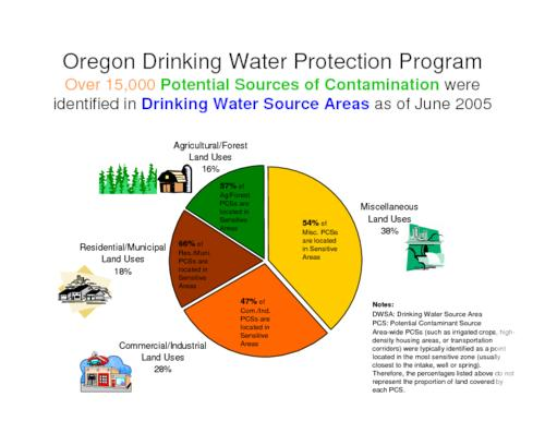 Title from PDF caption (viewed on August 22, 2017)., Slides describing potential sources of contamination and types of land uses in drinking water source areas., This archived document is maintained by the State Library of Oregon as part of the Oregon Documents Depository Program. It is for informational purposes and may not be suitable for legal purposes., Mode of access: Internet from the Oregon Government Publications Collection., Text in English.