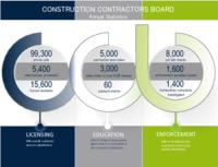 Construction Contractors Board annual statistics, Annual statistics